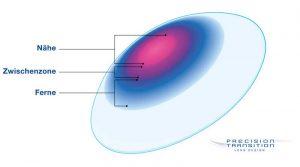 Aufbau Gleitsicht-Kontaktlinsen AirOptix