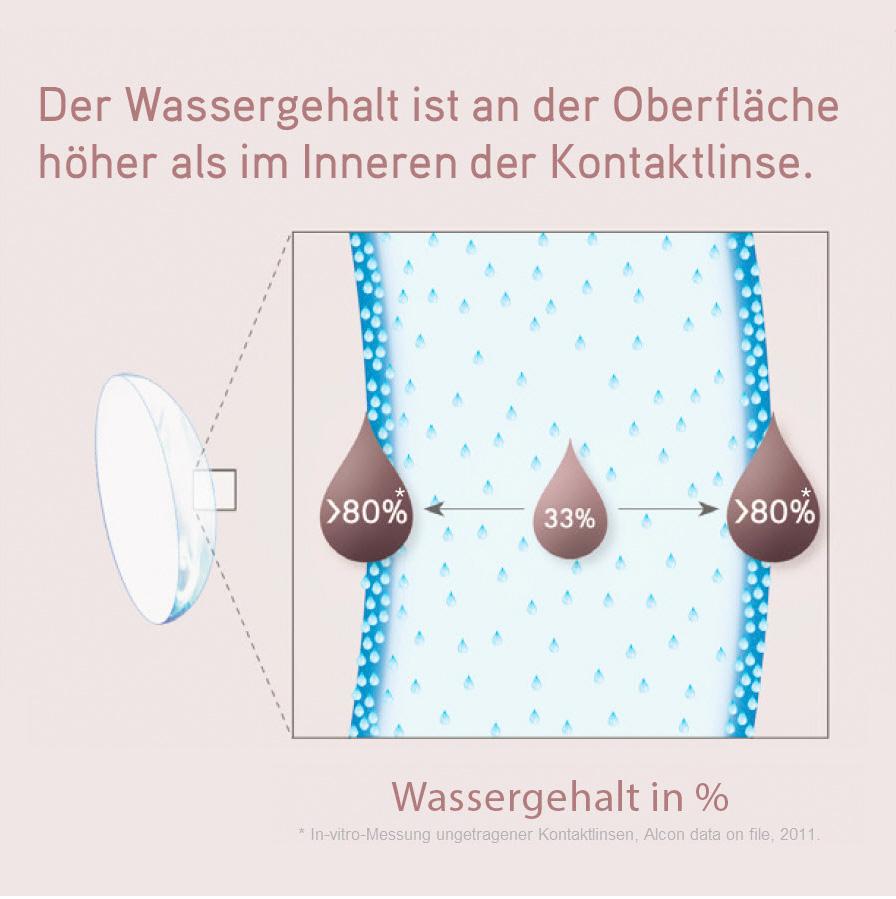 Total 1 mit Wassergradient